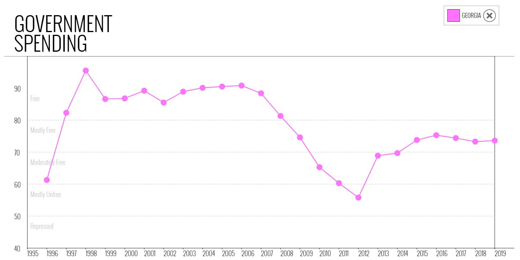 نمودار شاخص مخارج دولتی گرجستان در میان سالهای 1995 تا 2019