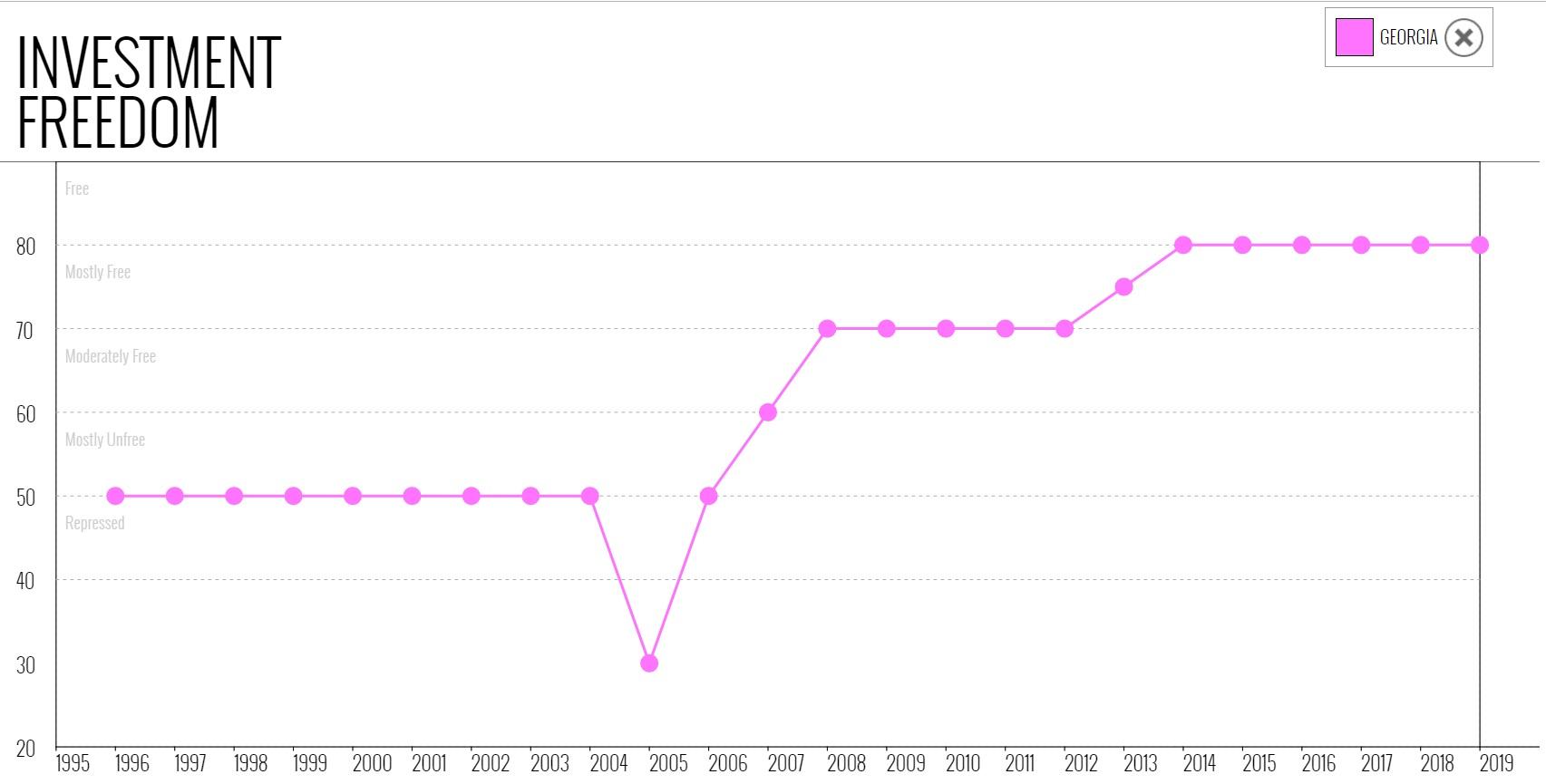 نمودار شاخص موضوع آزادی سرمایه گذاری در گرجستان در میان سالهای 1995 تا 2019