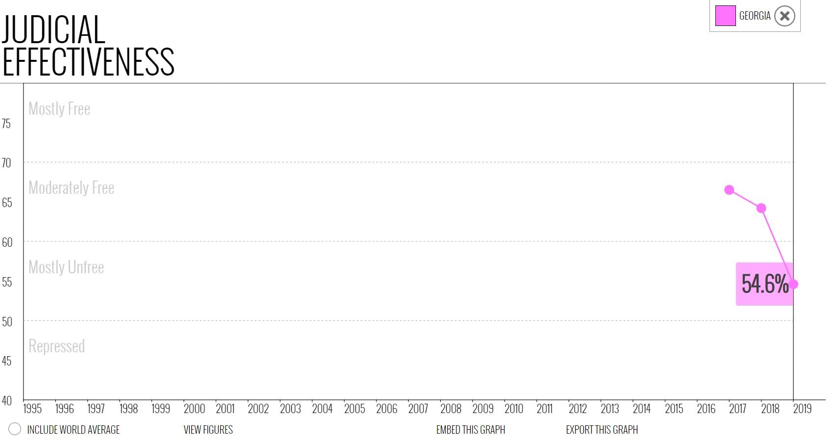 نمودار شاخص آزادی اثربخشی قضائی در گرجستان در میان سالهای 1995 تا 2019