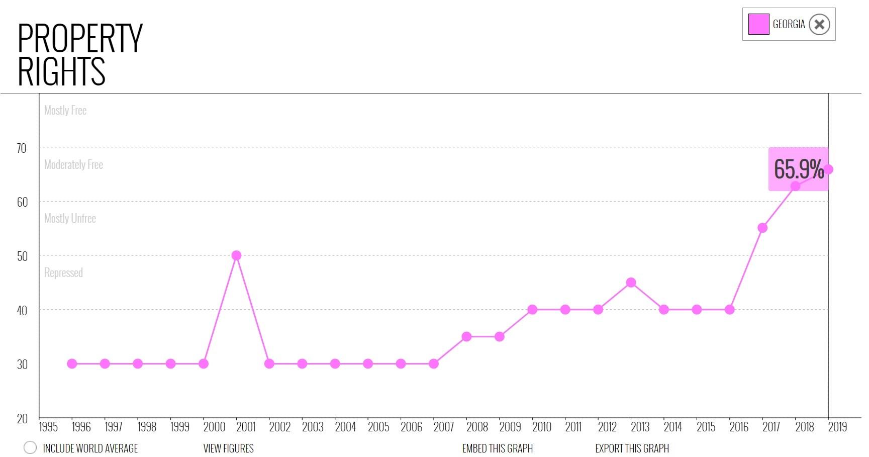 نمودار شاخص آزادی حقوق مالکیت در گرجستان در میان سالهای 1995 تا 2010