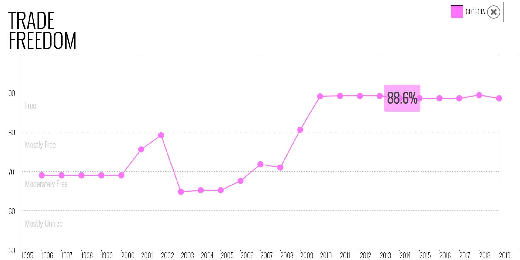 نمودار شاخص موضوع آزادی تجارت در گرجستان در میان سالهای 1995 تا 2019