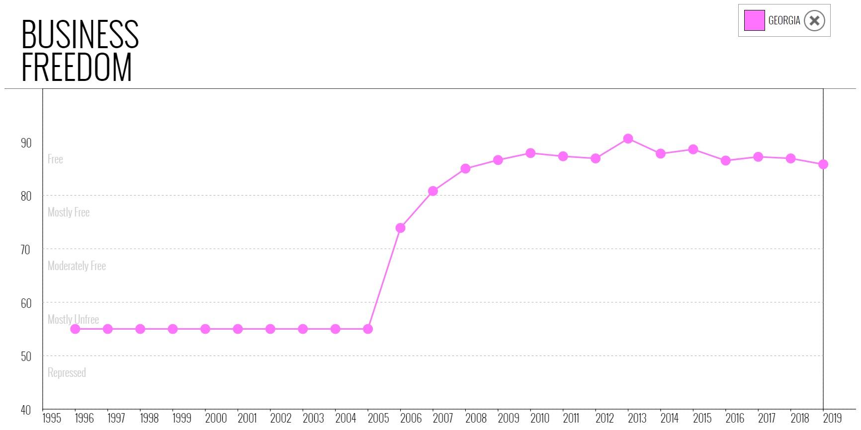 نمودار شاخص موضوع آزادی کسب و کار در گرجستان در میان سالهای 1995 تا 2019