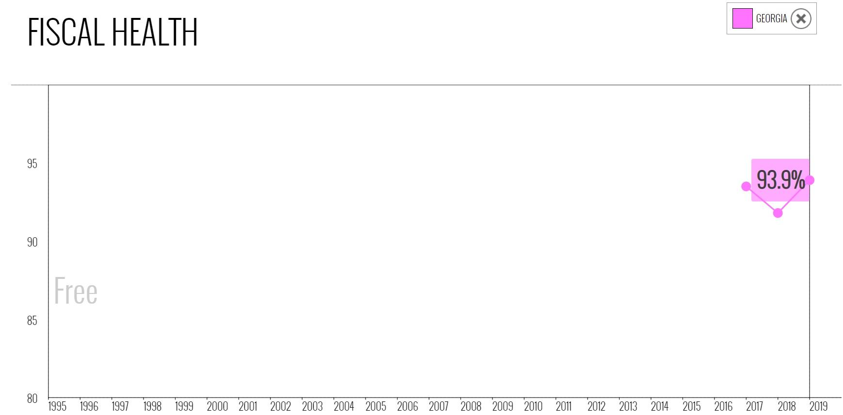 نمودار شاخص موضوع بهداشت مالی در گرجستان در میان سالهای 1995 تا 2019