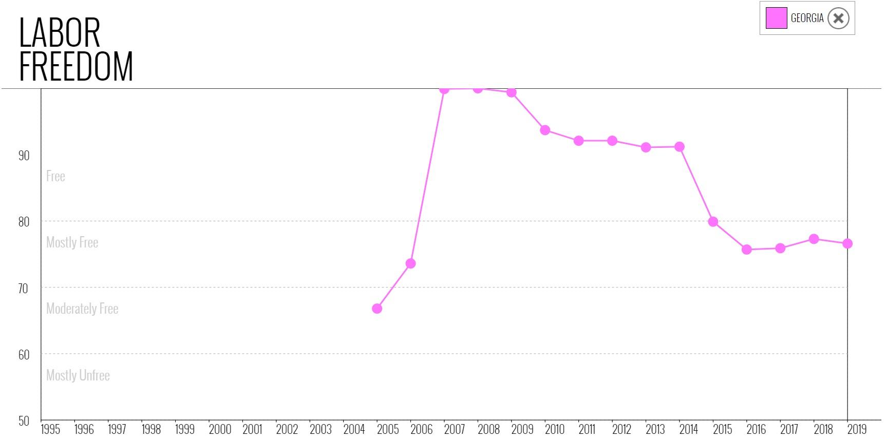 نمودار شاخص موضوع آزادی کار در گرجستان در میان سالهای 1995 تا 2019