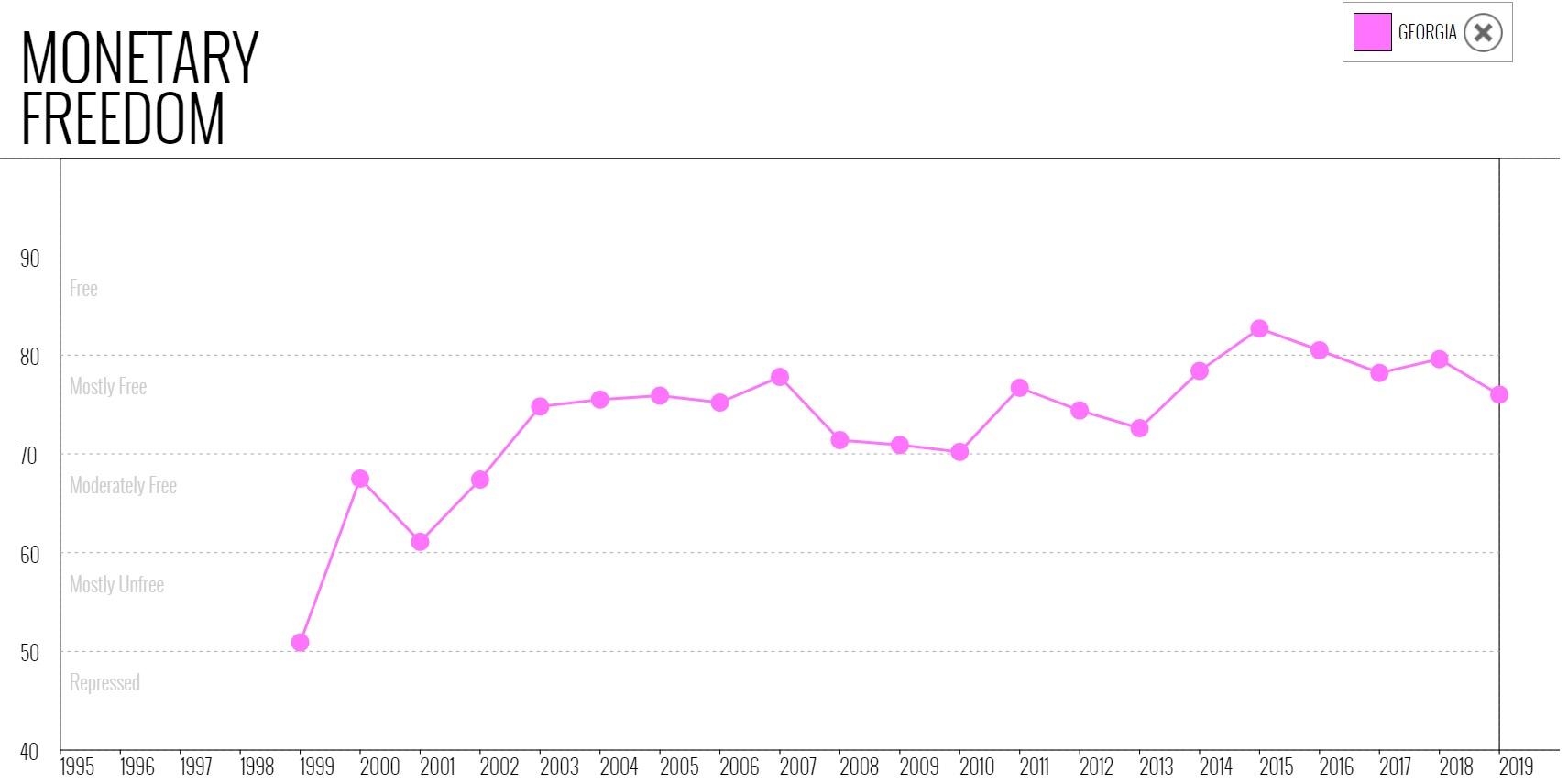 نمودار شاخص موضوع آزادی پولی گرجستان در میان سالهای 1995 تا 2019