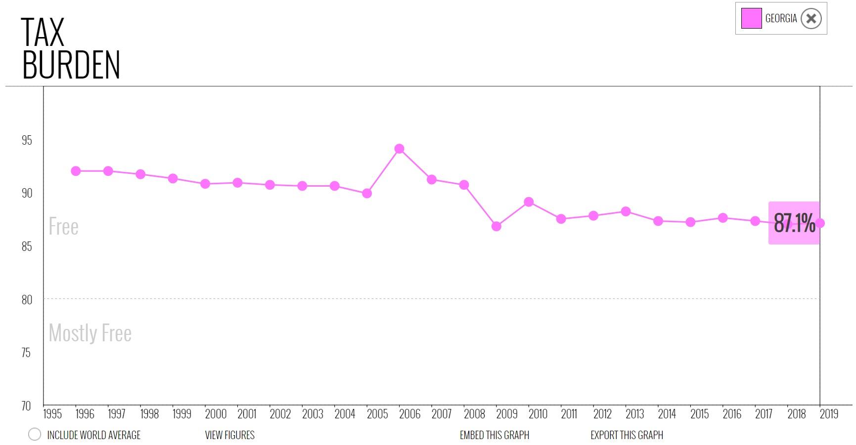 نمودار شاخص ازادی بار مالیاتی یا Tax Burden در گرجستان در میان سالهای 1995 تا 2019